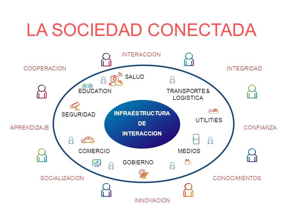 LA SOCIEDAD CONECTADA INFRAESTRUCTURA DE INTERACCION MEDIOSCOMERCIO SEGURIDAD GOBIERNO EDUCATIONTRANSPORTE & LOGISTICA SALUD UTILITIES COOPERACION INNOVACION INTEGRIDAD CONOCIMIENTOS CONFIANZA SOCIALIZACION APRENDIZAJE INTERACCION