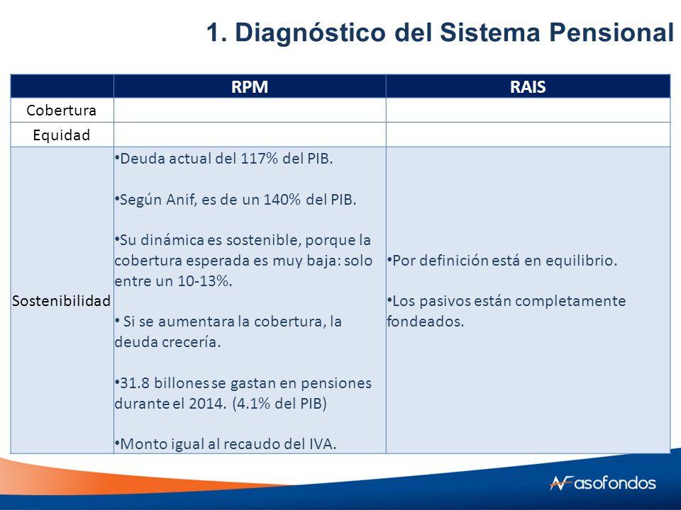 RPMRAIS Cobertura Equidad Sostenibilidad Deuda actual del 117% del PIB.