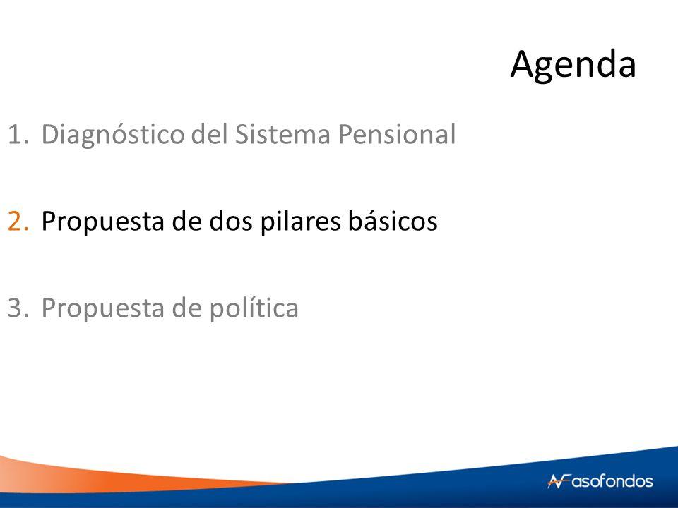 Agenda 1.Diagnóstico del Sistema Pensional 2.Propuesta de dos pilares básicos 3.Propuesta de política