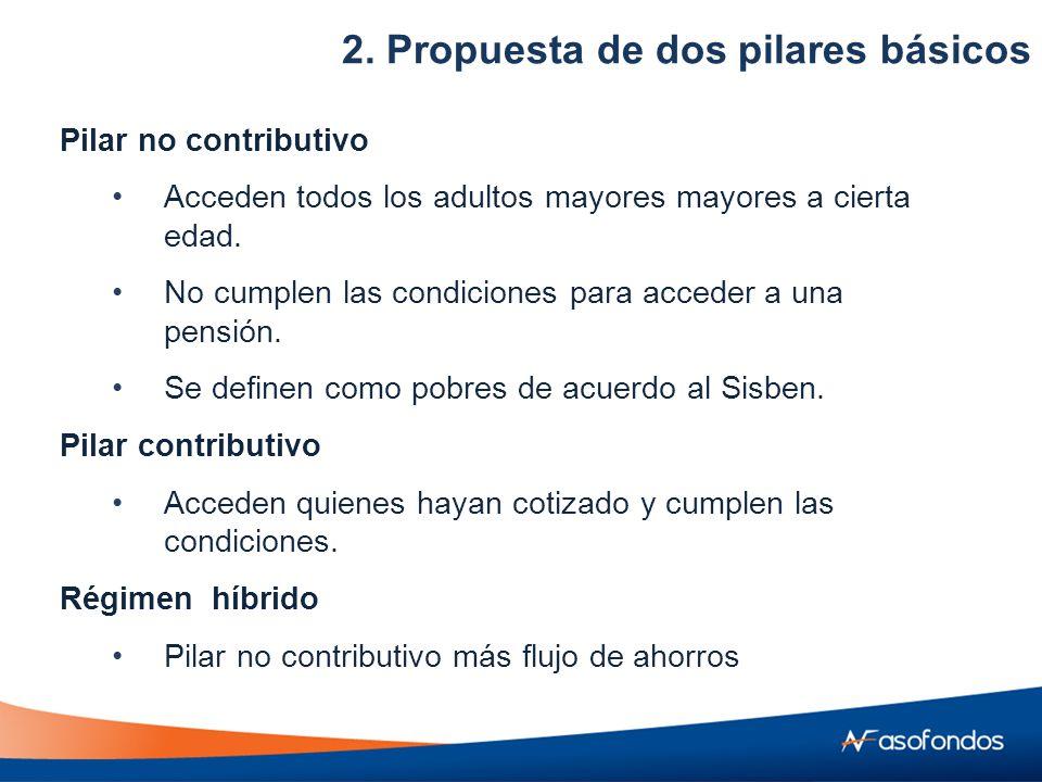 Pilar no contributivo Acceden todos los adultos mayores mayores a cierta edad.