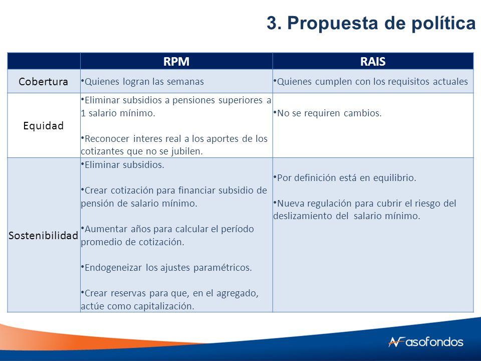 RPMRAIS Cobertura Quienes logran las semanas Quienes cumplen con los requisitos actuales Equidad Eliminar subsidios a pensiones superiores a 1 salario mínimo.