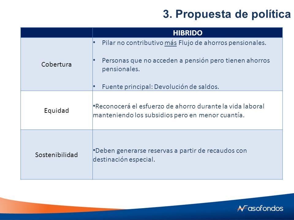 HIBRIDO Cobertura Pilar no contributivo más Flujo de ahorros pensionales.