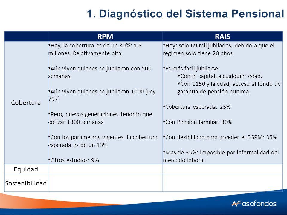 RPMRAIS Cobertura Hoy, la cobertura es de un 30%: 1.8 millones.