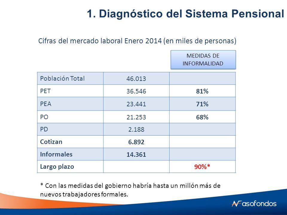 Población Total46.013 PET36.54681% PEA23.44171% PO21.25368% PD2.188 Cotizan6.892 Informales14.361 Largo plazo90%* Cifras del mercado laboral Enero 2014 (en miles de personas) MEDIDAS DE INFORMALIDAD 1.