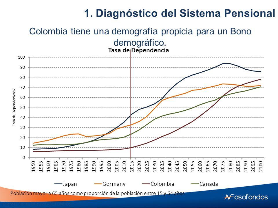Fuente: Cepal, cálculos ASOFONDOS Población mayor a 65 años como proporción de la población entre 15 y 64 años Colombia tiene una demografía propicia para un Bono demográfico.