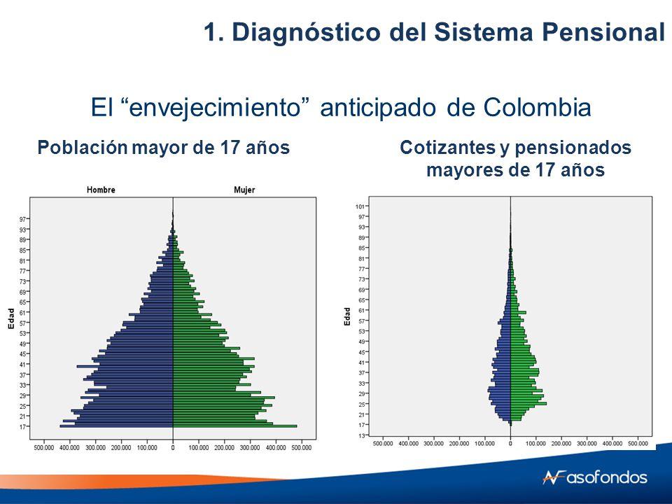 Población mayor de 17 añosCotizantes y pensionados mayores de 17 años El envejecimiento anticipado de Colombia 1.
