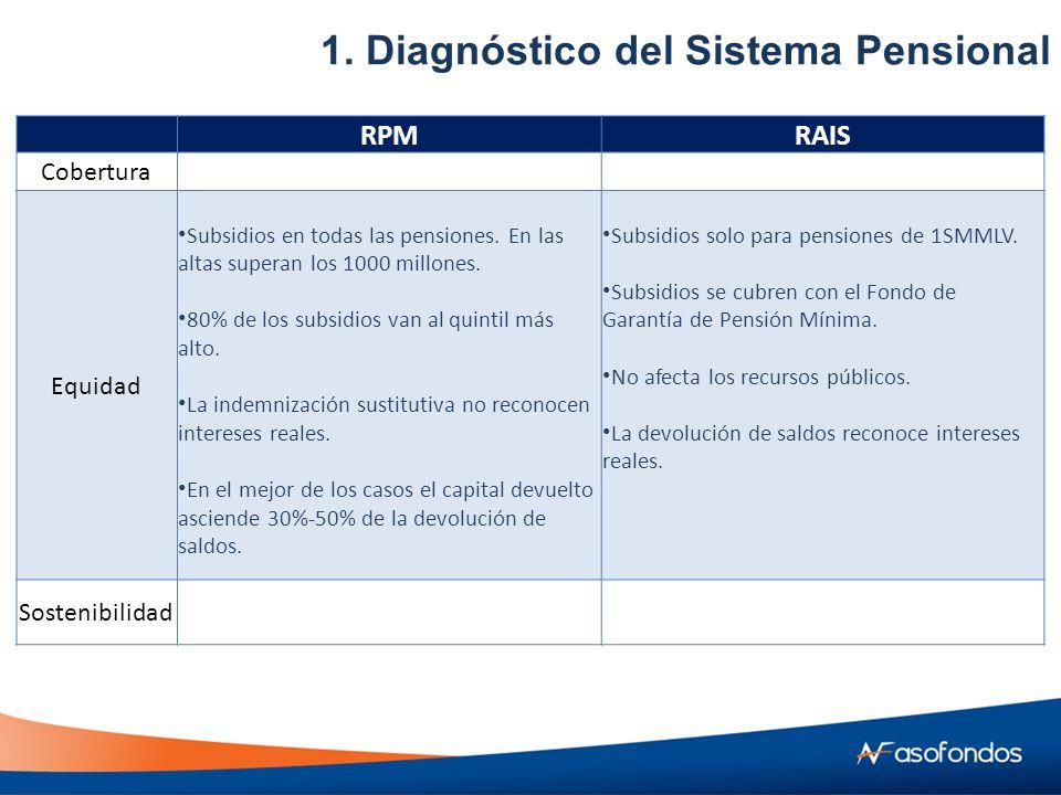 RPMRAIS Cobertura Equidad Subsidios en todas las pensiones.