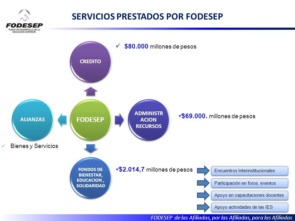 FODESEP de las Afiliadas, por las Afiliadas, para las Afiliadas FODESEP CREDITO ADMINISTR ACION RECURSOS FONDOS DE BIENESTAR, EDUCACION, SOLIDARIDAD ALIANZAS $80.000 millones de pesos SERVICIOS PRESTADOS POR FODESEP $69.000.