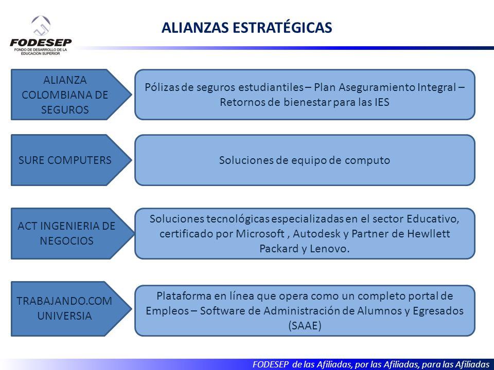 FODESEP de las Afiliadas, por las Afiliadas, para las Afiliadas ALIANZAS ESTRATÉGICAS ALIANZA COLOMBIANA DE SEGUROS SURE COMPUTERS ACT INGENIERIA DE NEGOCIOS TRABAJANDO.COM UNIVERSIA Pólizas de seguros estudiantiles – Plan Aseguramiento Integral – Retornos de bienestar para las IES Soluciones de equipo de computo Soluciones tecnológicas especializadas en el sector Educativo, certificado por Microsoft, Autodesk y Partner de Hewllett Packard y Lenovo.