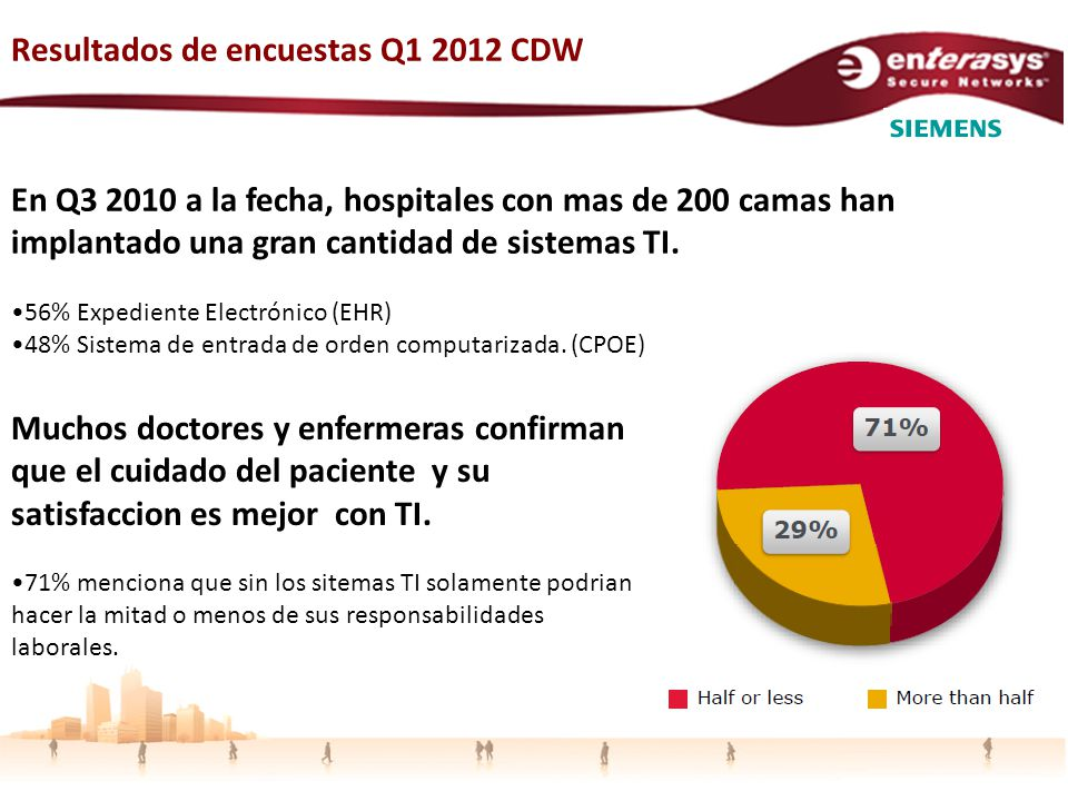Resultados de encuestas Q1 2012 CDW En Q3 2010 a la fecha, hospitales con mas de 200 camas han implantado una gran cantidad de sistemas TI.