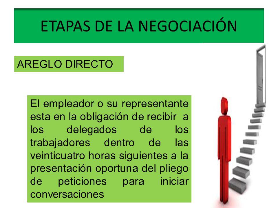 ETAPAS DE LA NEGOCIACIÓN AREGLO DIRECTO El empleador o su representante esta en la obligación de recibir a los delegados de los trabajadores dentro de