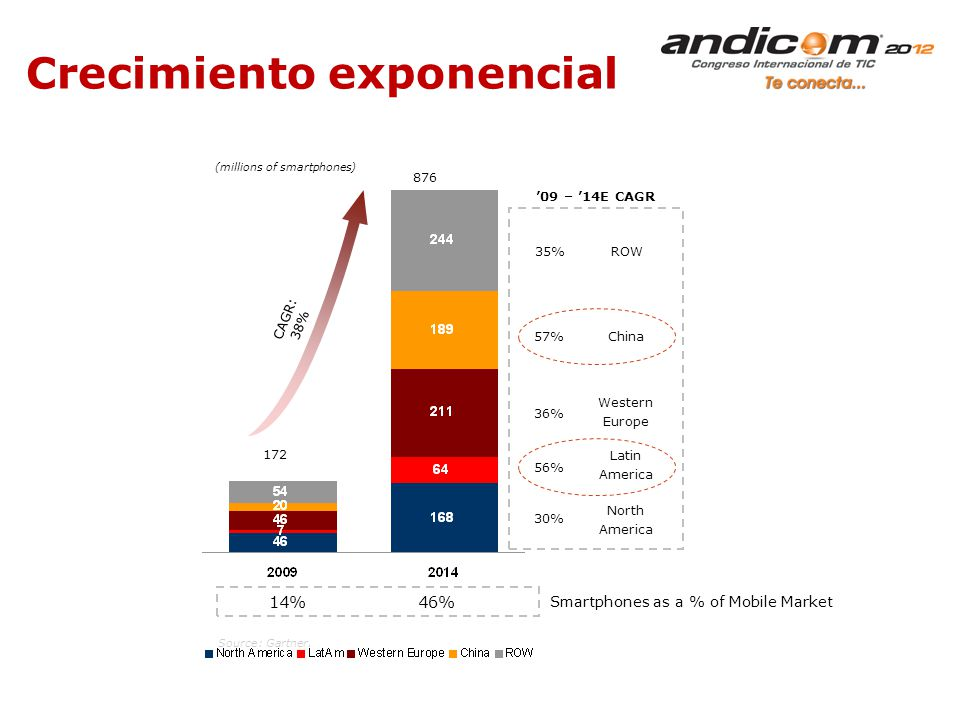 Crecimiento exponencial 57% 36% 56% 30% CAGR: 38% (millions of smartphones) 172 876 35% 09 – 14E CAGR China Latin America Western Europe North America ROW Source: Gartner.