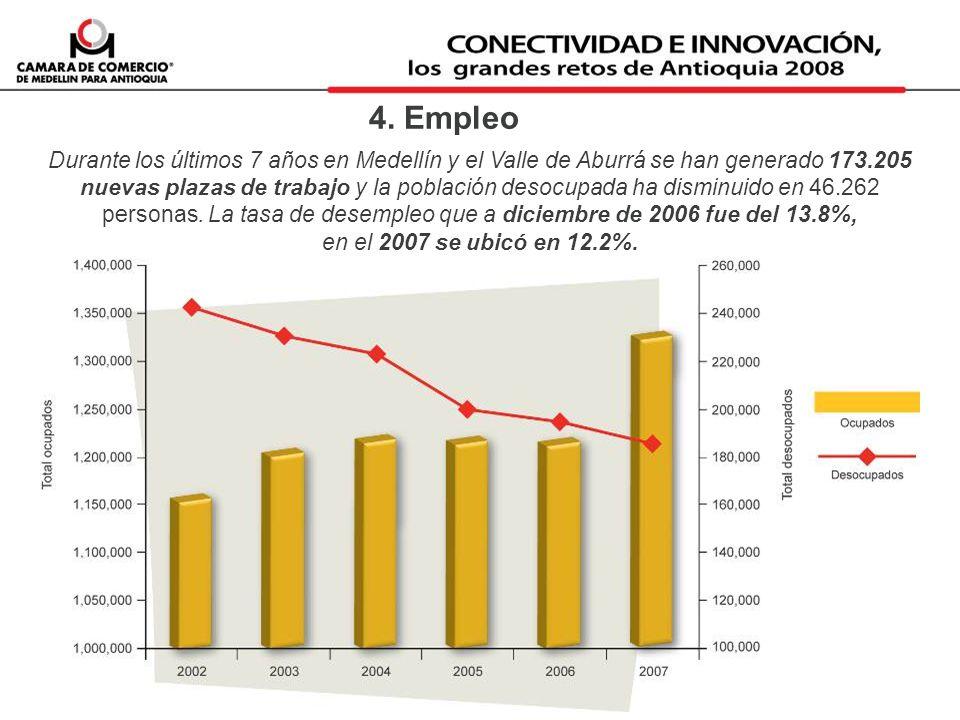 4. Empleo Durante los últimos 7 años en Medellín y el Valle de Aburrá se han generado 173.205 nuevas plazas de trabajo y la población desocupada ha di