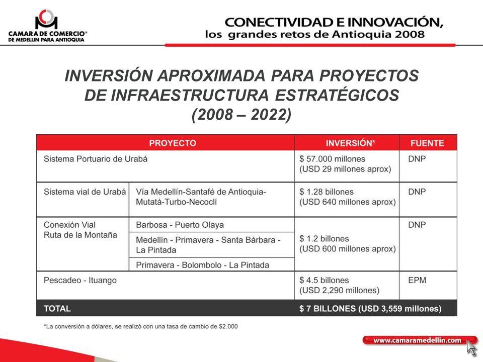 INVERSIÓN APROXIMADA PARA PROYECTOS DE INFRAESTRUCTURA ESTRATÉGICOS (2008 – 2022)