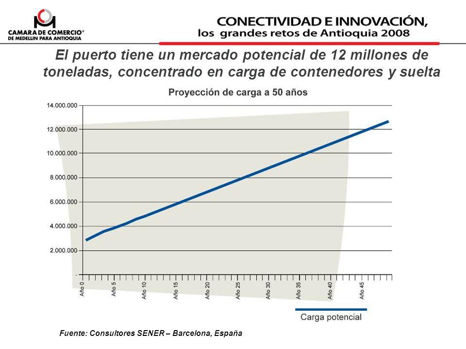 El puerto tiene un mercado potencial de 12 millones de toneladas, concentrado en carga de contenedores y suelta Fuente: Consultores SENER – Barcelona,