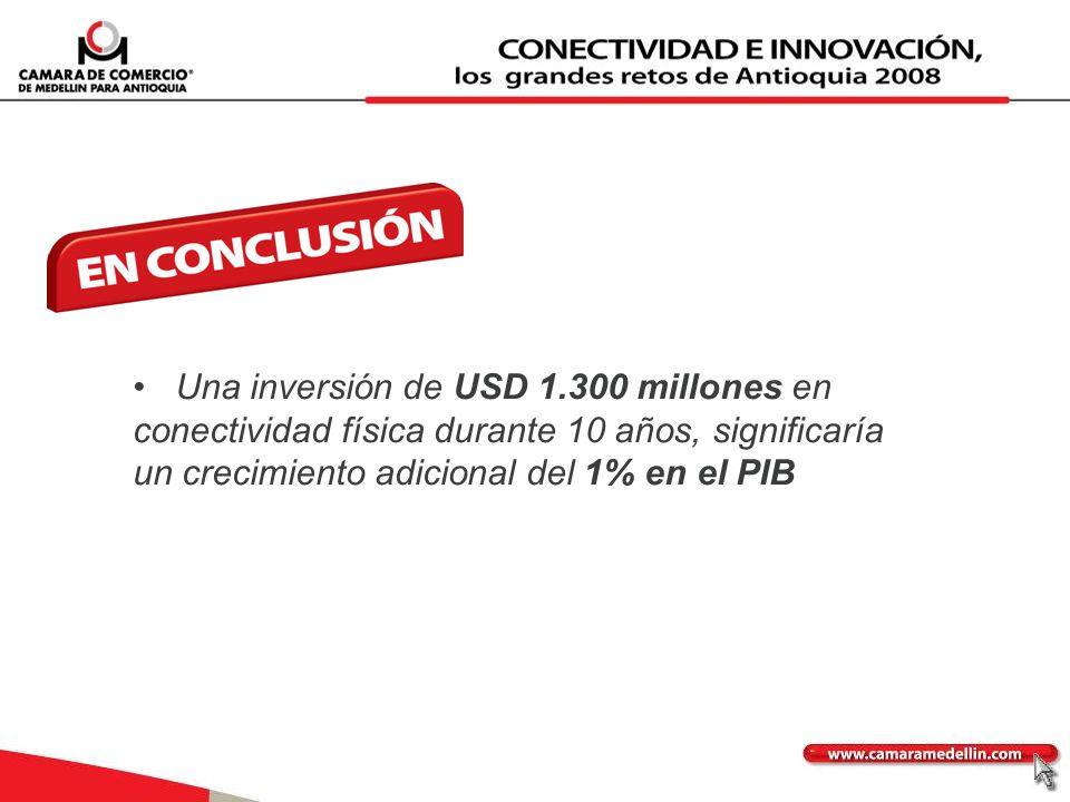 Una inversión de USD 1.300 millones en conectividad física durante 10 años, significaría un crecimiento adicional del 1% en el PIB
