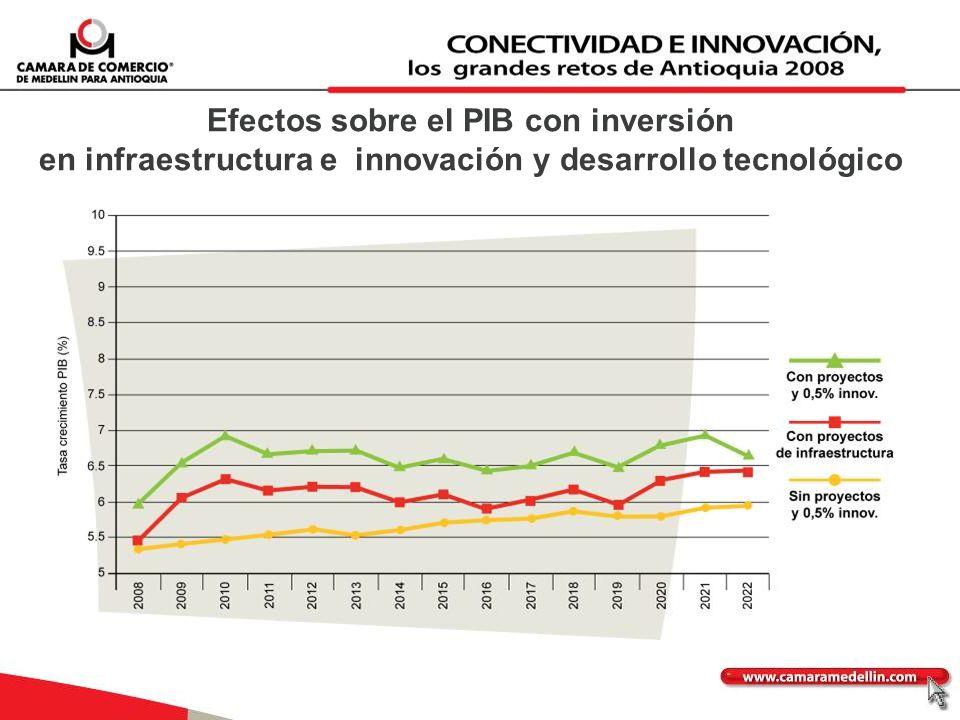 Efectos sobre el PIB con inversión en infraestructura e innovación y desarrollo tecnológico