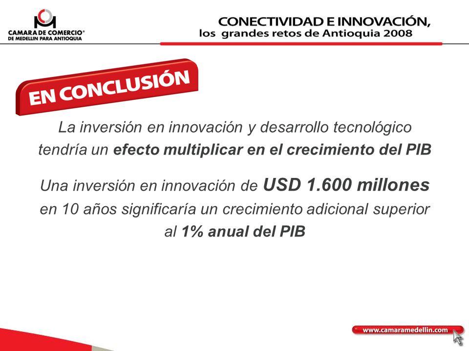 La inversión en innovación y desarrollo tecnológico tendría un efecto multiplicar en el crecimiento del PIB Una inversión en innovación de USD 1.600 m