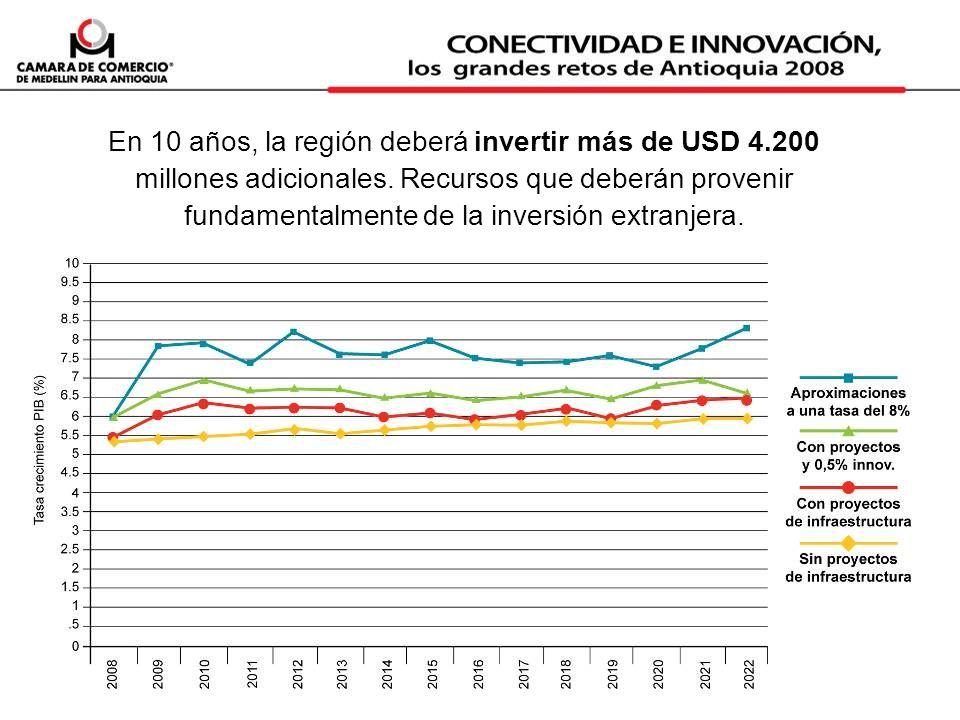 En 10 años, la región deberá invertir más de USD 4.200 millones adicionales. Recursos que deberán provenir fundamentalmente de la inversión extranjera