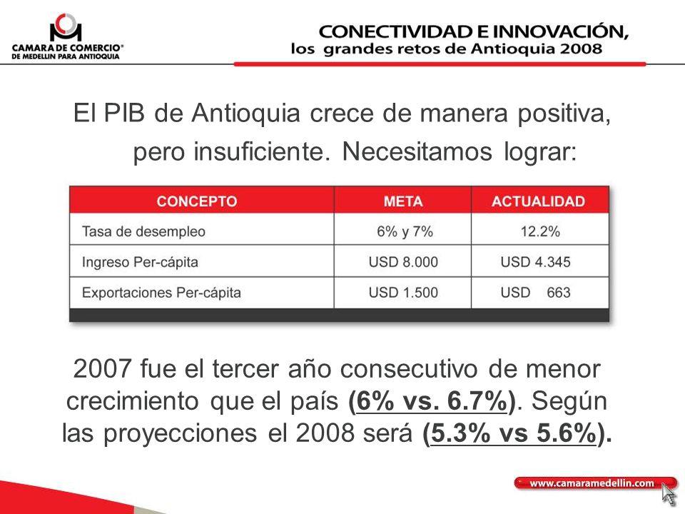 El PIB de Antioquia crece de manera positiva, pero insuficiente. Necesitamos lograr: 2007 fue el tercer año consecutivo de menor crecimiento que el pa