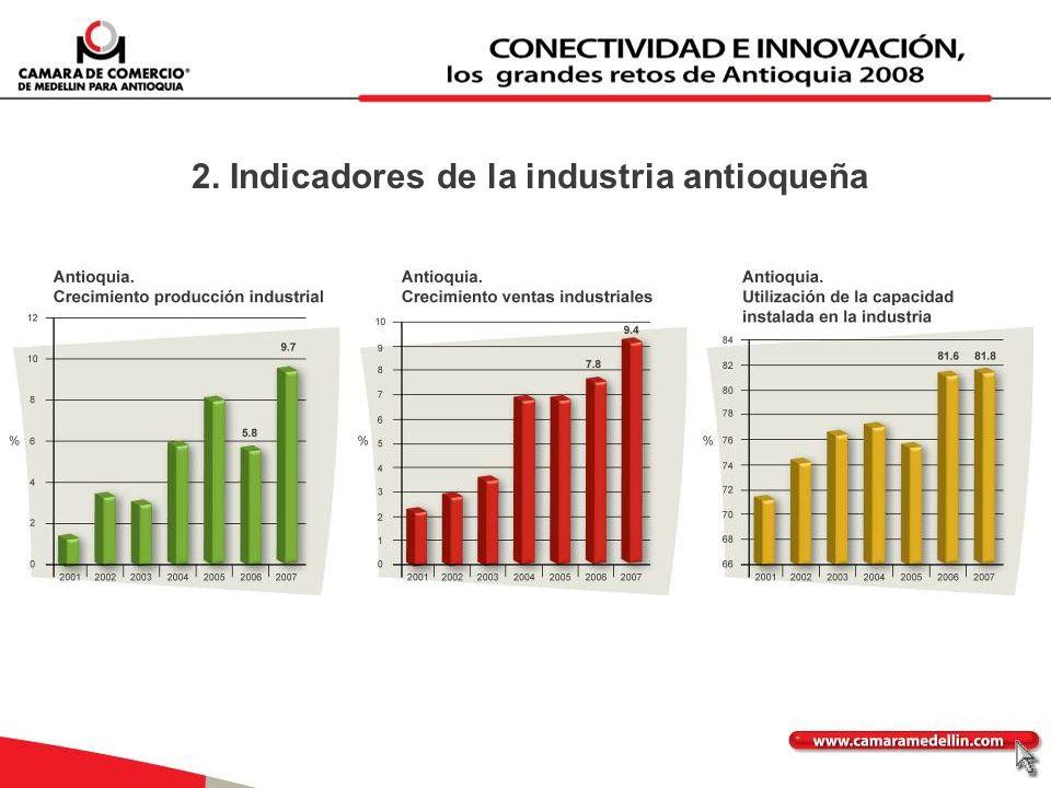 2. Indicadores de la industria antioqueña