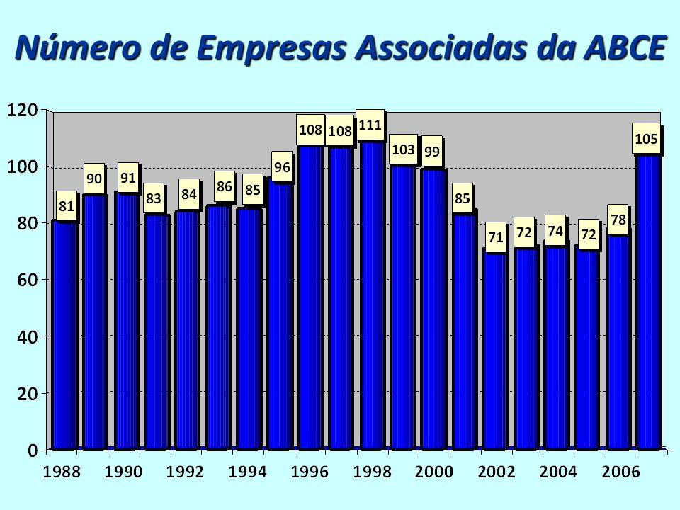 Número de Empresas Associadas da ABCE