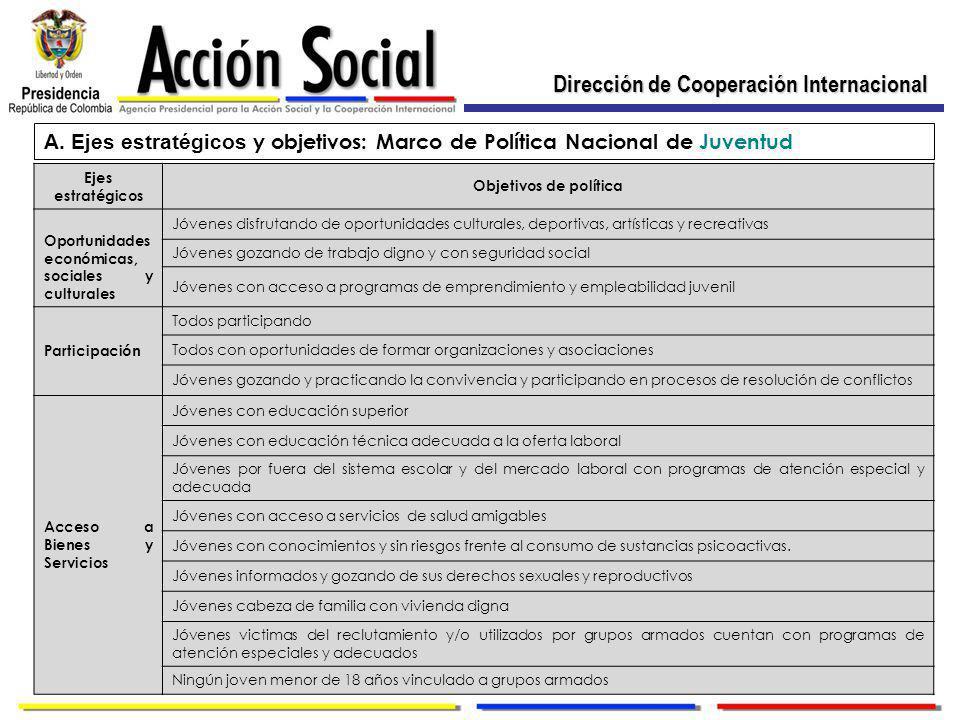 Dirección de Cooperación Internacional A.