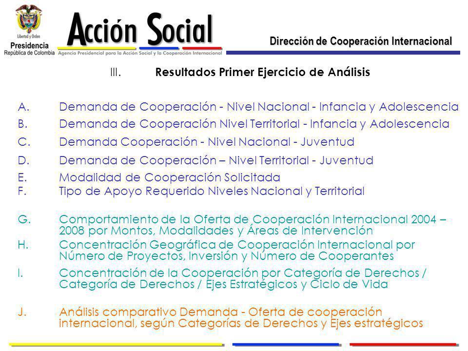 Dirección de Cooperación Internacional III.