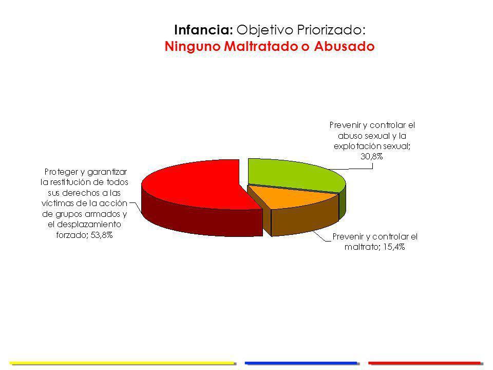 Dirección de Cooperación Internacional Infancia: Objetivo Priorizado: Ninguno Maltratado o Abusado