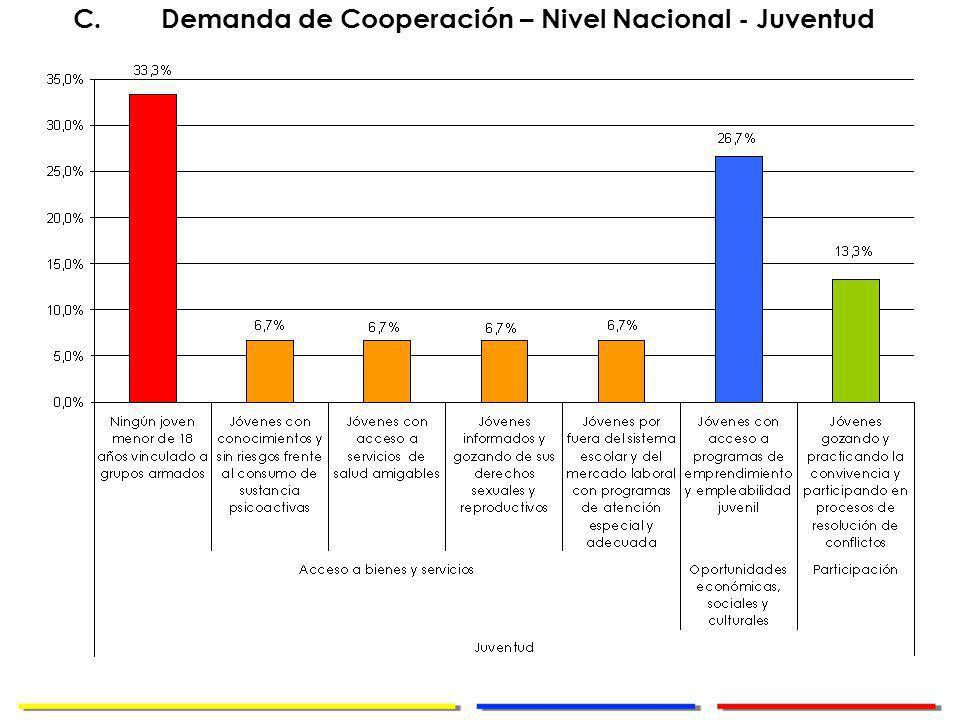 Dirección de Cooperación Internacional C.Demanda de Cooperación – Nivel Nacional - Juventud