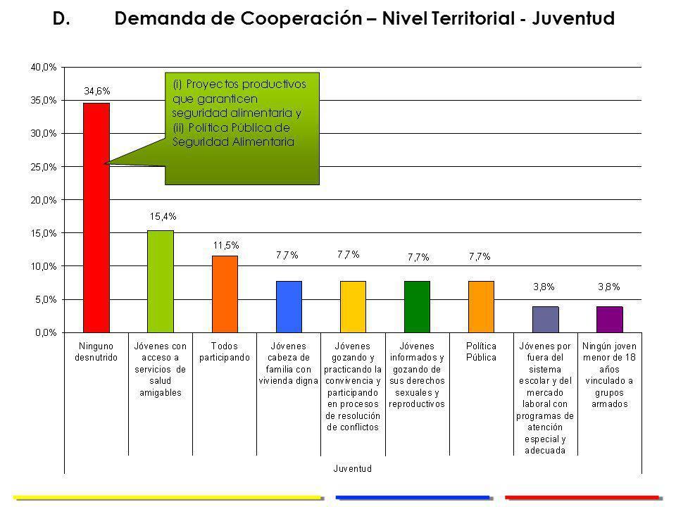 Dirección de Cooperación Internacional D.Demanda de Cooperación – Nivel Territorial - Juventud