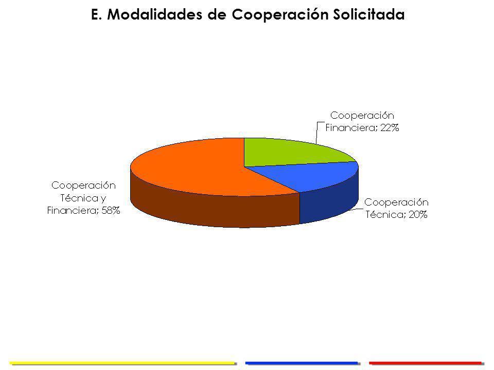 Dirección de Cooperación Internacional E. Modalidades de Cooperación Solicitada