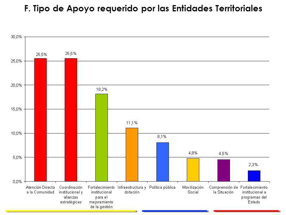 Dirección de Cooperación Internacional F. Tipo de Apoyo requerido por las Entidades Territoriales