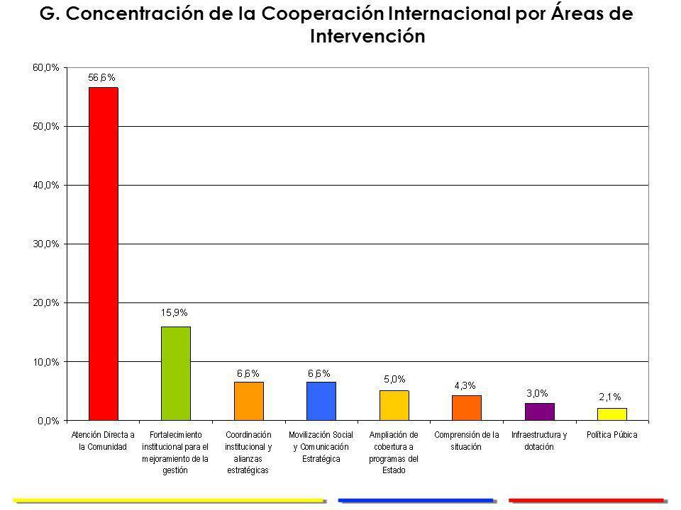Dirección de Cooperación Internacional G.