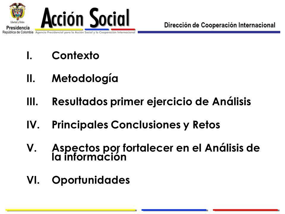 Dirección de Cooperación Internacional I.Contexto II.Metodología III.Resultados primer ejercicio de Análisis IV.Principales Conclusiones y Retos V.Aspectos por fortalecer en el Análisis de la información VI.Oportunidades