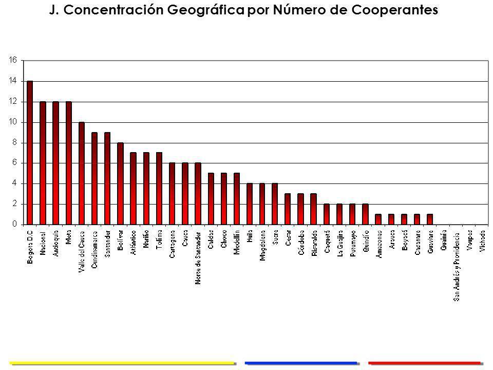 Dirección de Cooperación Internacional J. Concentración Geográfica por Número de Cooperantes