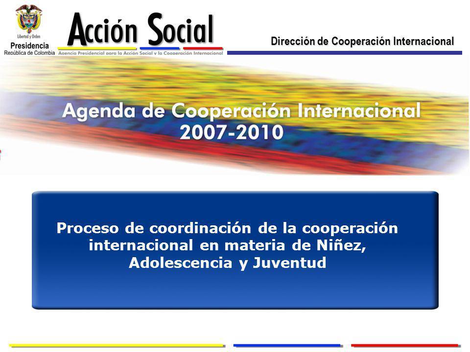 Dirección de Cooperación Internacional Proceso de coordinación de la cooperación internacional en materia de Niñez, Adolescencia y Juventud