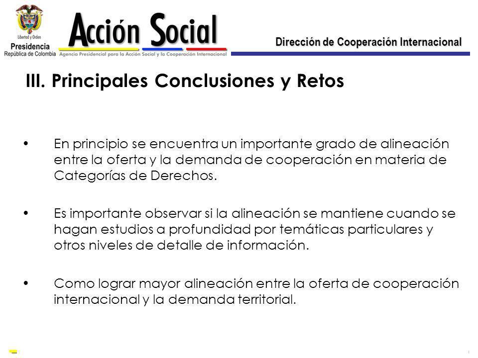 Dirección de Cooperación Internacional En principio se encuentra un importante grado de alineación entre la oferta y la demanda de cooperación en materia de Categorías de Derechos.