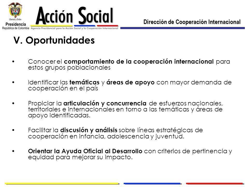 Dirección de Cooperación Internacional V.