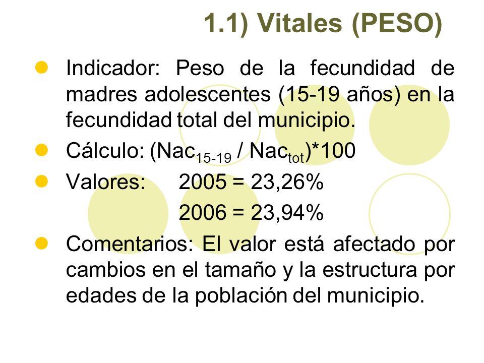 1.1) Vitales (PESO) Indicador: Peso de la fecundidad de madres adolescentes (15-19 años) en la fecundidad total del municipio. Cálculo: (Nac 15-19 / N