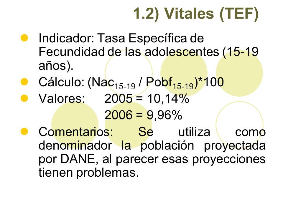 1.2) Vitales (TEF) Indicador: Tasa Específica de Fecundidad de las adolescentes (15-19 años). Cálculo: (Nac 15-19 / Pobf 15-19 )*100 Valores: 2005 = 1