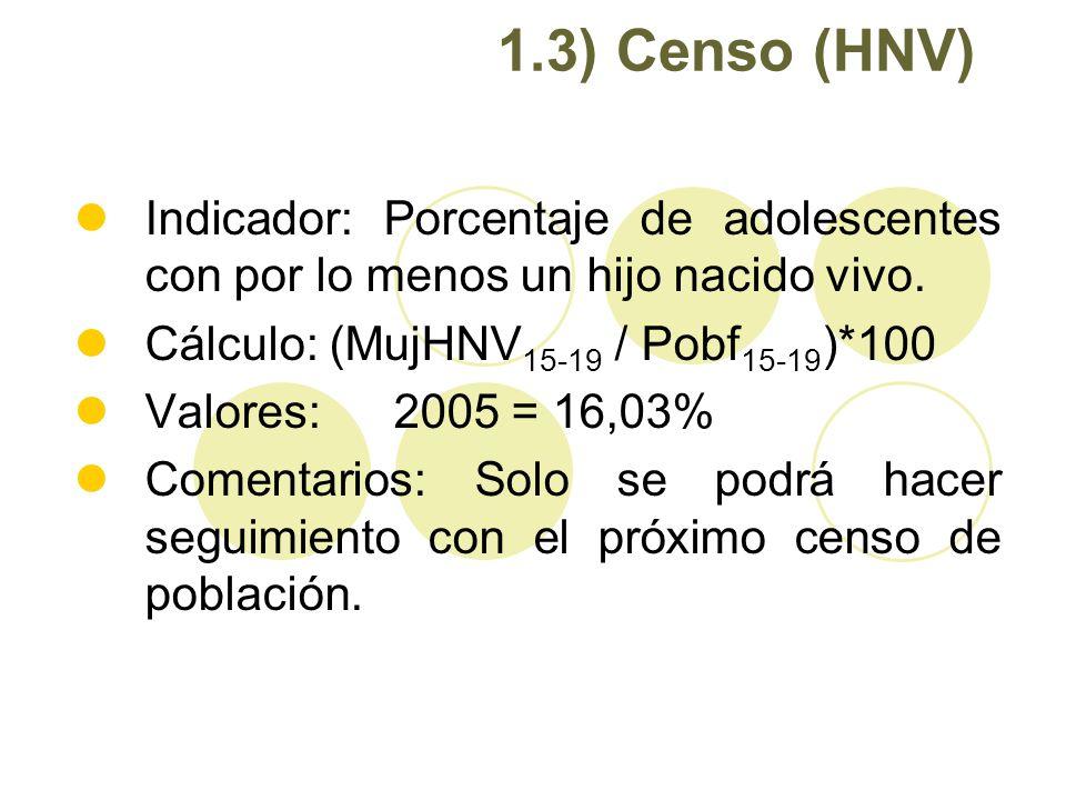 1.3) Censo (HNV) Indicador: Porcentaje de adolescentes con por lo menos un hijo nacido vivo. Cálculo: (MujHNV 15-19 / Pobf 15-19 )*100 Valores: 2005 =