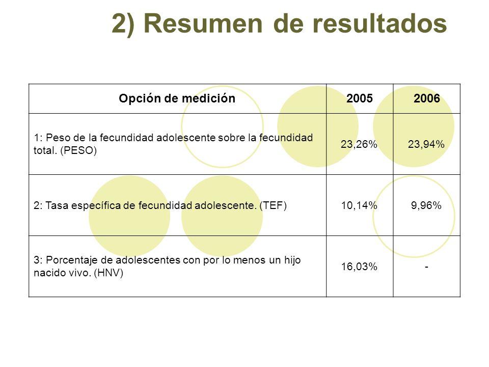 2) Resumen de resultados Opción de medición20052006 1: Peso de la fecundidad adolescente sobre la fecundidad total. (PESO) 23,26%23,94% 2: Tasa especí