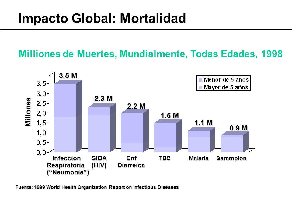 Milliones de Muertes, Mundialmente, Todas Edades, 1998 Infeccion SIDA Enf TBCMalariaSarampion Respiratoria (HIV) Diarreica (Neumonia) Infeccion SIDA Enf TBCMalariaSarampion Respiratoria (HIV) Diarreica (Neumonia) 3.5 M 2.3 M 2.2 M 1.5 M 1.1 M 0.9 M Fuente: 1999 World Health Organization Report on Infectious Diseases Millones Impacto Global: Mortalidad