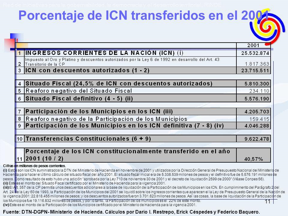 11 Red de iniciativas para la gobernabilidad, la democracia y el desarrollo territorial, RINDE. Cifras en millones de pesos corrientes. (i) Estos son