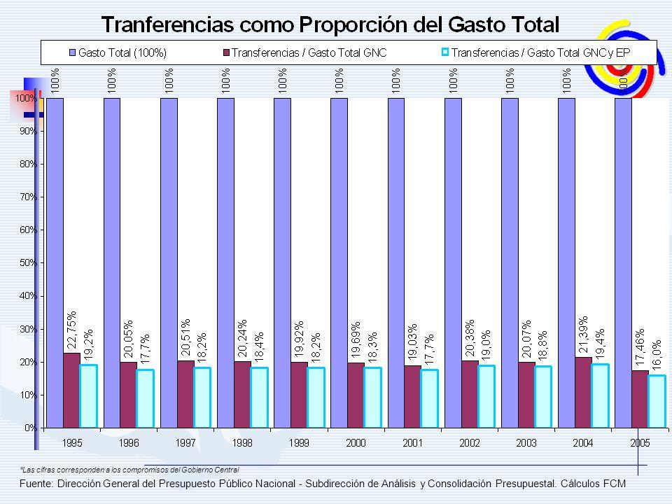 Fuente: Dirección General del Presupuesto Público Nacional - Subdirección de Análisis y Consolidación Presupuestal. Cálculos FCM