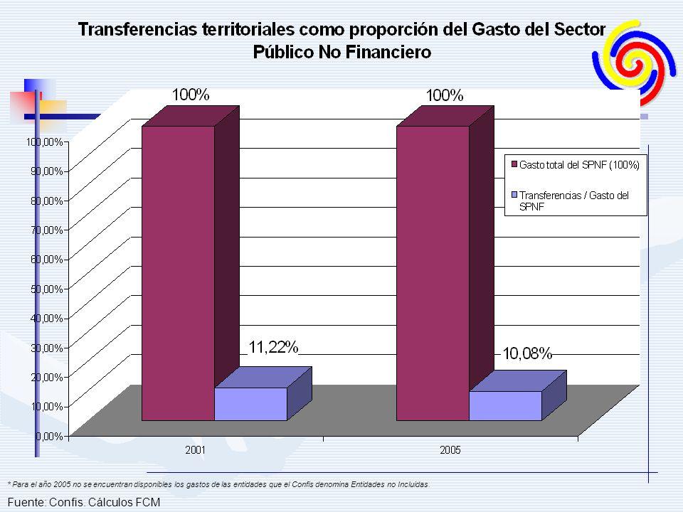 Fuente: Confis. Cálculos FCM * Para el año 2005 no se encuentran disponibles los gastos de las entidades que el Confis denomina Entidades no Incluidas