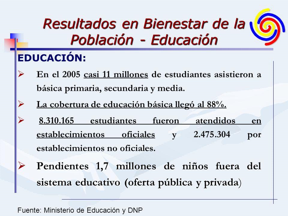 Resultados en Bienestar de la Población - Educación EDUCACIÓN: En el 2005 casi 11 millones de estudiantes asistieron a básica primaria, secundaria y m