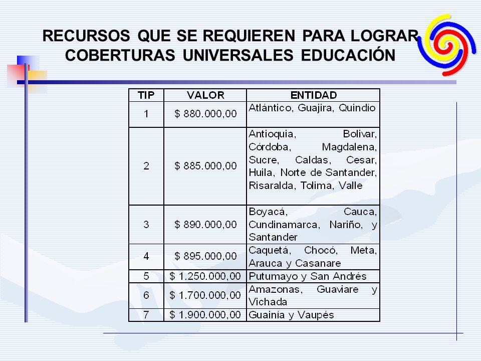 RECURSOS QUE SE REQUIEREN PARA LOGRAR COBERTURAS UNIVERSALES EDUCACIÓN