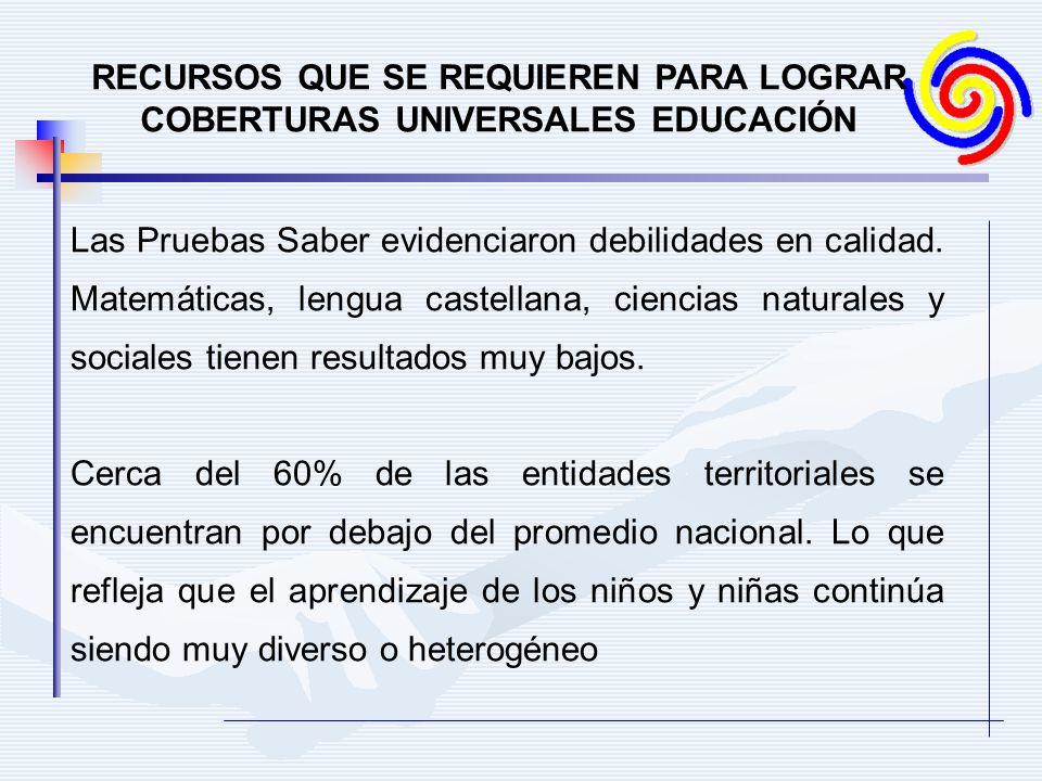 RECURSOS QUE SE REQUIEREN PARA LOGRAR COBERTURAS UNIVERSALES EDUCACIÓN Las Pruebas Saber evidenciaron debilidades en calidad.